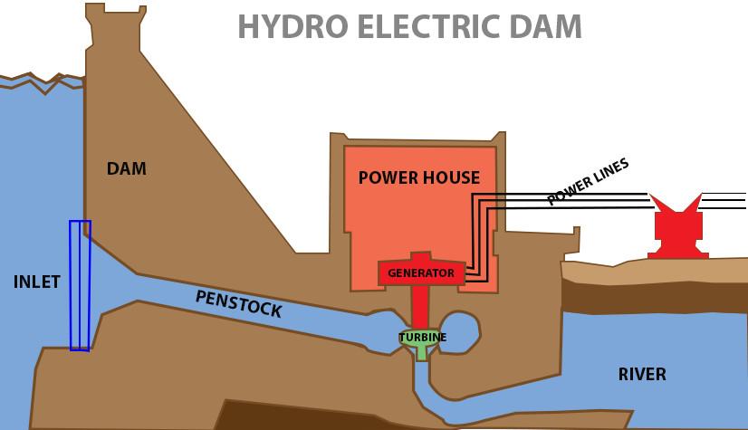 hyro electric dam